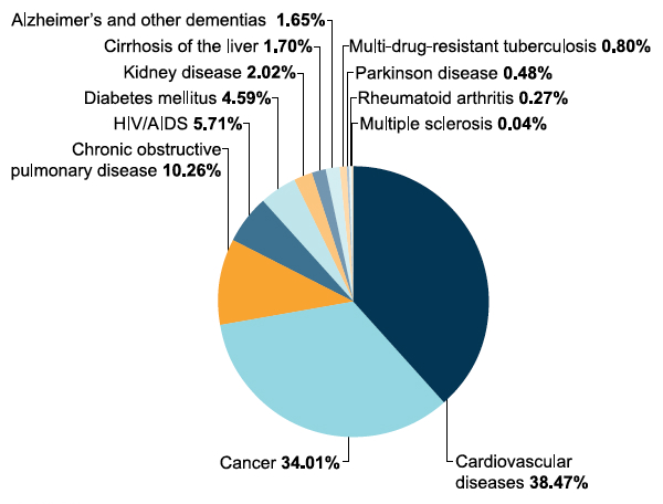 Distribution of Adults in Need of Palliative Care at the End of Life, by Disease Groups | NEJM ...
